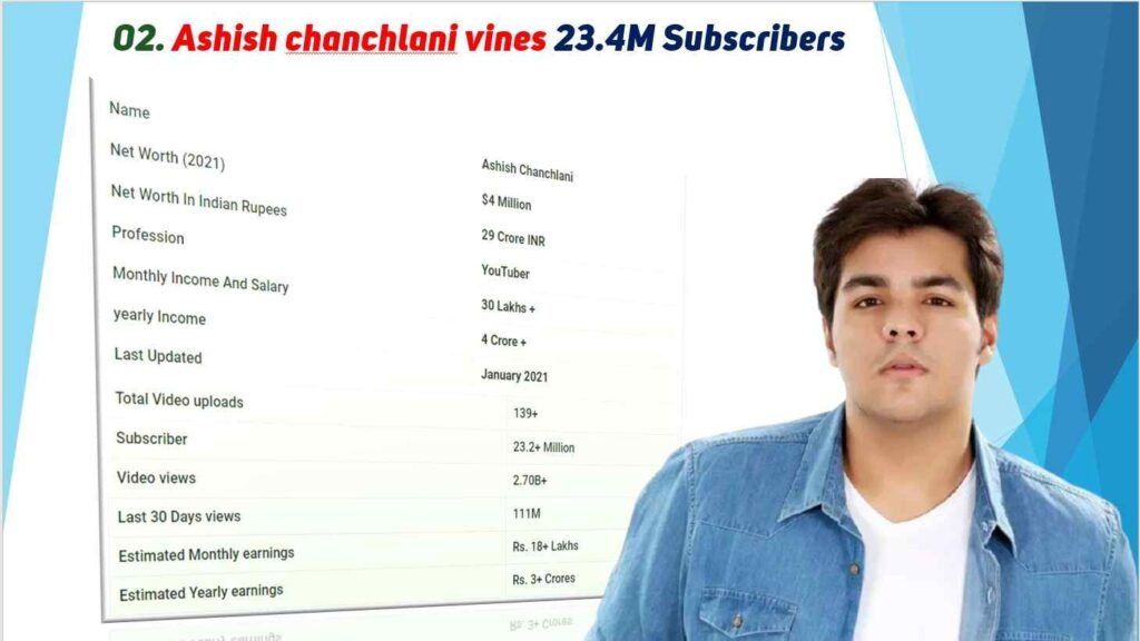 Ashish Chanchlani Vines Net Worth 2021