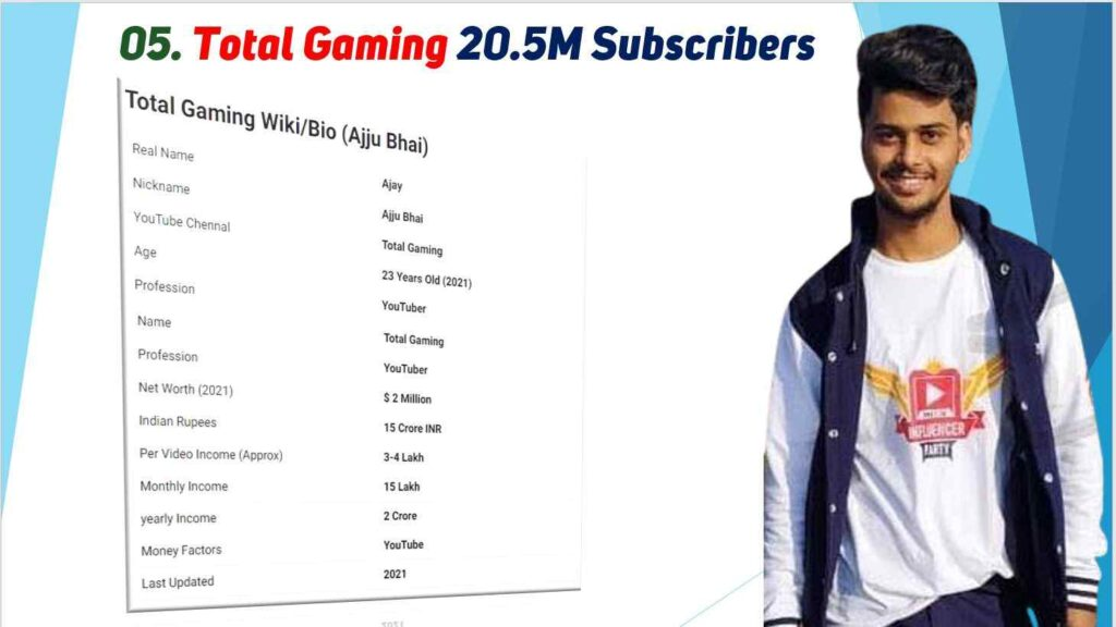 Total Gaming Net Worth 2021