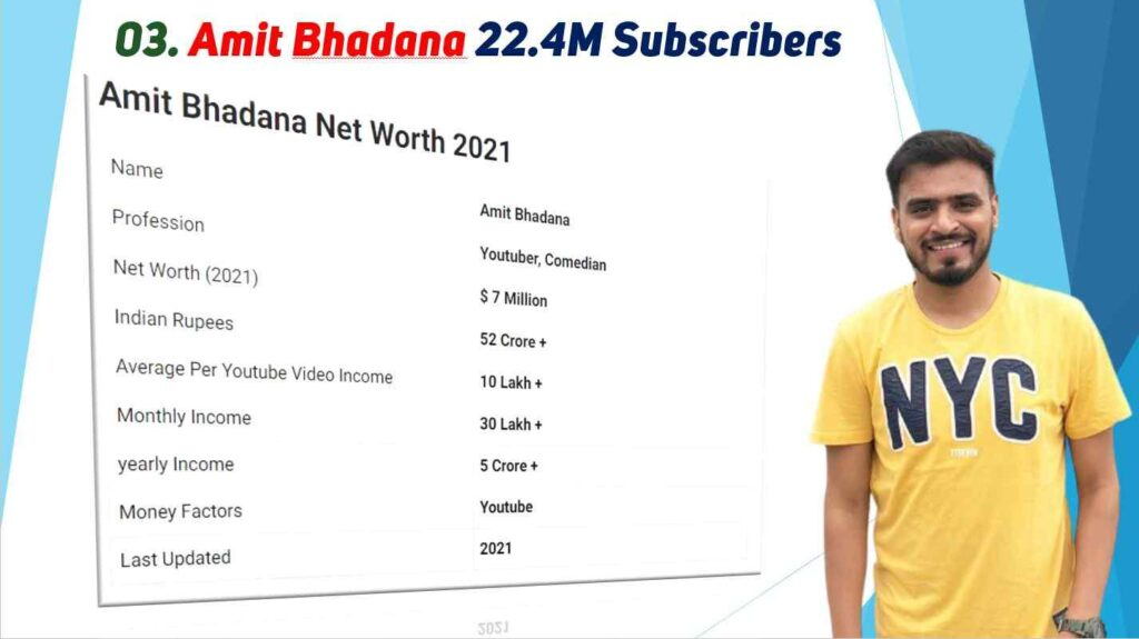 Amit Bhadana Net Worth 2021